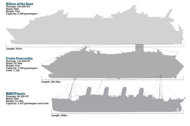 The Titanic Marveling At What Humans Can Do Brett Milam - Titanic size compared to modern cruise ships