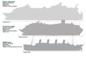 Titanic size