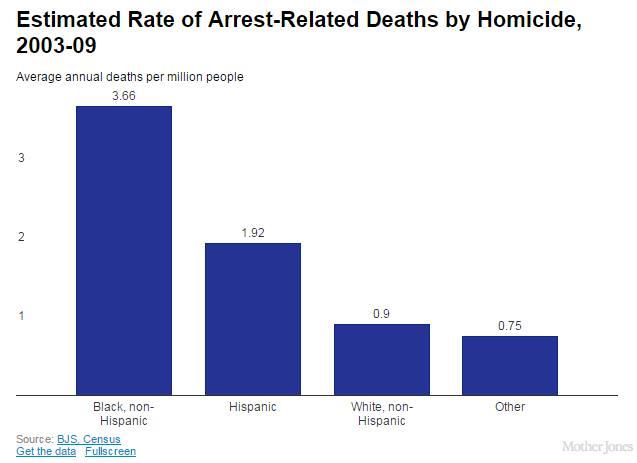 arrest rate