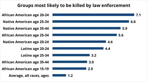 Groups most likely to be killed
