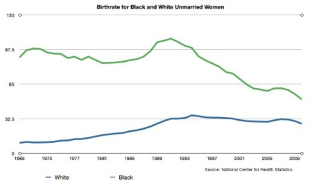 Birthrate for Black and White Unmarried Women.jpg