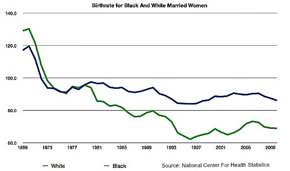 Birthrate for Married Women By Race