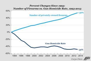 Gun facts