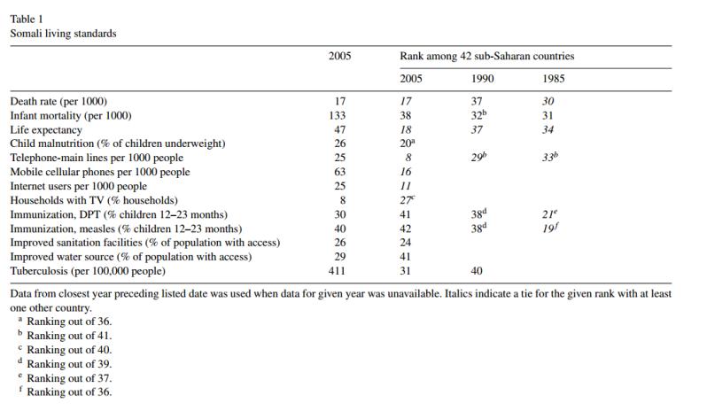 Somalia Table